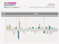 Video used by students during their final keynote.  Read the full project here: http://www.densitydesign.org/course_projects/unborn-discussion/  Project by: Alberto Barone, Maria Luisa Bertazzoni, Martina Elisa Cecchi, Elisabetta Ghezzi, Alberto Grammatico.  Credits: DensityDesign Research Lab. A.Y. 2012-2013. Integrated Course Final Synthesis Studio.