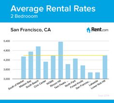 Average rental rates for a two-bedroom apartment in San Francisco, CA neighborhoods. #apartment #rent #renting #SF #California