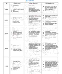 Oh my science teacher 5e model of inquiry lesson plan for 5 e model lesson plan template