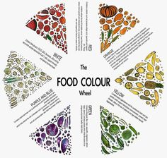 A new take on a colour wheel. This is a great way to see what all the different coloured fruit and veges can do for you :)