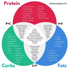 Keto Calculator: Easy & Accurate Way To Find Your Macros Counting Macros, Calorie Counting, Macro Nutrition, Nutrition Tips, Nutrition Shakes, Get Healthy, Healthy Eating, Healthy Protein, Healthy Foods