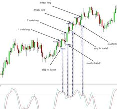 Double MACD Trading is a trend-momentum following forex strategy based on two MACD.