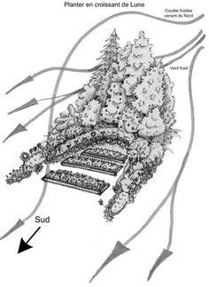 Le design de la ferme commenté - Les demains dans la terre, ferme pédagogique en permaculture
