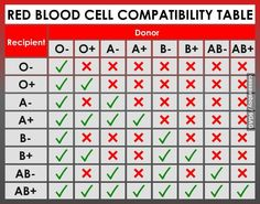 Red blood cell compatibility table. O- is the universal donor, AB+ is the universal recipient. I'm AB+ and used to donate all the time. Hmm - looks like my donations were just about useless.