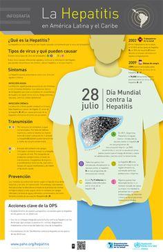 Infografía: Hepatitis en Latinoamérica y el Caribe #infografia #salud #infographic #health