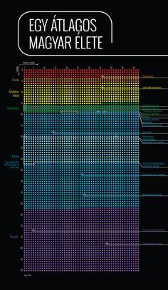 Index - Chart - Nézzen végig az életén! Chart, Hungary