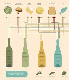 The Ultimate Wine-Pairing Infographic | Co.Design | business + design