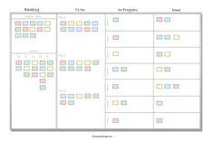 Agiles Projektmanagement Kanban: das Board der daily business tasks