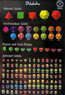 In geometry, a Johnson solid is a strictly convex polyhedron, each face of which is a regular polygon, but which is not uniform, i.e., not a Platonic solid, Archimedean solid, prism or antiprism. There is no requirement that each face must be the same polygon, or that the same polygons join around each vertex. An example of a Johnson solid is the square-based pyramid with equilateral sides (J1); it has 1 square face and 4 triangular faces.