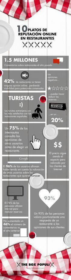 Infografía sobre Restaurantes y su reputación online. Box, Reputation Management, Restaurants, Dishes, Boxes