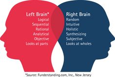 Left Brain: The logic based hemisphere of the brain. Right Brain: The emotion based hemisphere of the brain. Horizontal Integration: Incorporating the left and right brain. Vertical Integration: Incorporating the upstairs and downstairs brain. Left Brain Right Brain, Your Brain, Brain Gym, Brain Science, Brain Yoga, Medical Science, Science Fair, Social Science, Mind Over Matter