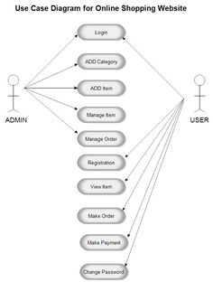 UML Sequence diagram template for Hotel Management System ...