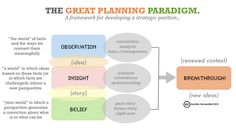 The great planning paradigm: from observations and insights to beliefs and breaktroughs