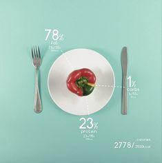 Design x Food | Abduzeedo Design Inspiration  Tutorials