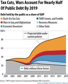 Tax cuts, Wars Account for Nearly Half of Public Debt by 2019
