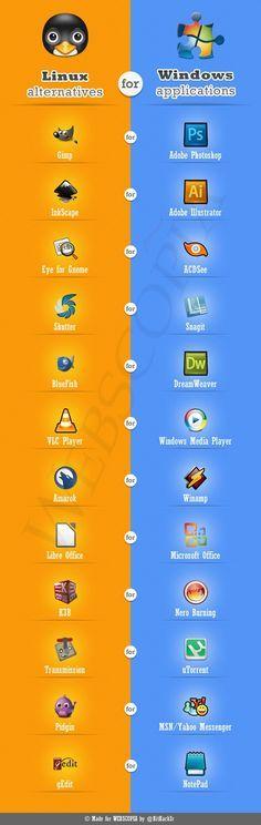 Windows apps vs Linux alternatives