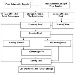 HACCP Plan Template | Retail Foodservice HACCP (Templates) | HACCP ...