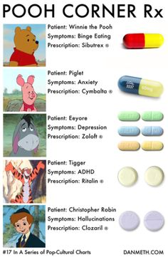 hahahahaha- one of my professors totally used the Winnie the Pooh characters to help us understand what different disorders looked like! Ha--it's so true! Only Eeyore isn't Depressed, he's got Dysthymia...