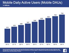 Facebook daily active mobile users