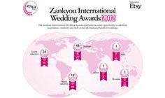 O Zankyou Wedding Awards 2012 teve 180 indicados, 10 dias de votação e hoje, finalmente conheceremos os 99 ganhadores de 2012! Eleitos por nossos leitores, dentre os 99 mais inspiradores sites de casamento do mundo estão os 11 sites e blogs brasileiros! Estamos orgulhosos, pois foi um sucesso absoluto. PARABÉNS A TODOS OS GANHADORES! Desejamos sucesso e vida longa! E, claro: esperamos vê-los novamente no ZIWA 2013!