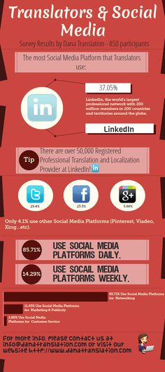 Dana Translation conducted a survey for Translators and their social media activities, and in this Infographic you will see the results.