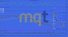 Soportes y resistencias semana 6/10-Abril 2015 FRANCO SUIZO (6S) http://www.masquetrading.com/mercado/Dolar_Franco_Suizo.html