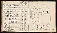 Citation: Painting instruction notebook, between 1845 and 1888 . Edward Augustus Brackett notebook, Archives of American Art, Smithsonian Institution.