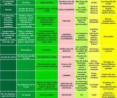 Celulitis. Alimentos ácidos y básicos