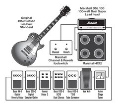 Signal Chain Guidelines | Music Gear Fast