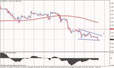 Az aug. 30-i pontokhoz térhet vissza az EUR/USD árfolyam elemzőink szerint.