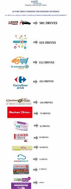 Infographie Drive: les enseignes de drive en france par AgroMedia