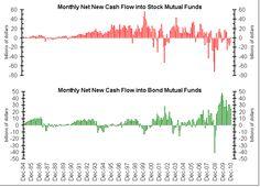 Stock vs Bond flows ( a bit old though) Financial Markets, Big Picture, Flow, Bond