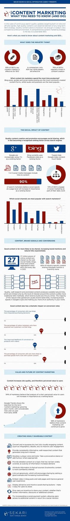 SEO Content Marketing #Infographic - What You Need to Know and Do