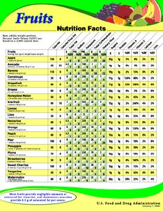 Fruits: Nutrition Facts http://www.fda.gov/food/labelingnutrition/foodlabelingguidanceregulatoryinformation/informationforrestaurantsretailestablishments/ucm063367.htm#