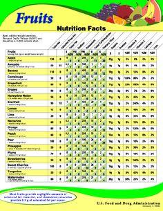 Fruits: Nutrition Facts http://www.fda.gov/food/labelingnutrition/foodlabelingguidanceregulatoryinformation/informationforrestaurantsretailestablishments/ucm063367.htm#