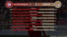 Photo Free Kick, Munich, Europe, Football, Goals, Bayern, Soccer, Futbol, American Football