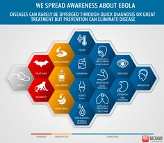 Share this infographic and spread the word about Ebola prevention, signs & symptoms. http://1.usa.gov/1ufgDbH;