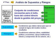 marco logico supuestos y riesgos