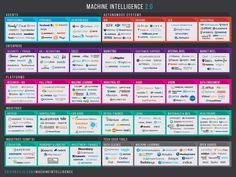 RE•WORK | Blog - Machine Intelligence Is Red Hot Space but Startups Face Uphill Battle
