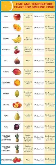 Grilling Fruit | Time & Temperature Chart