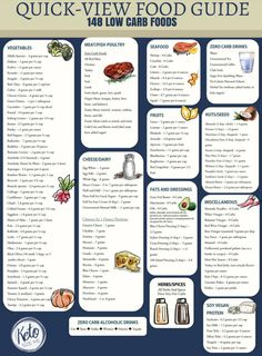 Stop by today and print your Low Carb Food List Printable. This carb chart was created so you can quickly view low carb foods and the carbs they contain per
