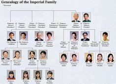Miss Honoria Glossop:  Genealogy of the Japanese Royal Family