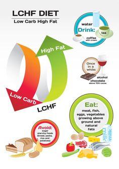 LCHF, Diet  Health