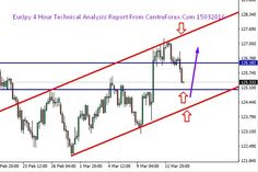 Eur/Jpy : 15/03/2016 Technical Analysis Report From Centreforex Our Preference: Sell Below 125.50 for the target 124.50 levels. Alternative Scenario: Buy Above 124.30 for the target 125.80 levels. In 4 Hour Chart :- EurJpy was trading in the equidistant channel line and its moving towards the  key support level of horizontal line and lower trend line so we can sell near intraday resistance  level and except upto next key support level :- which we have shown in attached image.