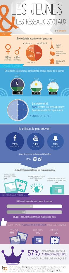 Quelles sont les habitudes des jeunes sur les réseaux sociaux ? Quel est leur rapport aux marques ? La réponse avec une infographie de l'agence digitale Be Angels.