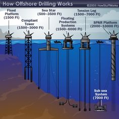 offshore drilling jobs    http://www.howtogetaoilrigjob.com