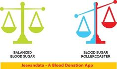 How can I maintain my blood sugar? Learn with #Jeevandata - A blood donation app.  Let's look at some of the best ways to help get you on the right track to reaching and maintaining normal blood sugar levels for life. 1. Eat a Low-Processed, Anti-Inflammatory Diet 2. Switch Up Your Carbs & Sweeteners 3. Get Regular Exercise 4. Manage Stress 5. Get Enough Rest If you wish to #donate_blood or looking for #blood_banks_list, so install #Jeevandata now…