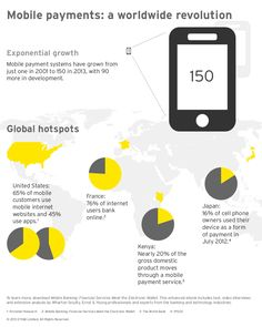 Mobile payments: a worldwide revolution.
