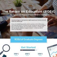 Return on Education (ROEd)  http://www.whitecoatmoney.com/blog/2016/3/22/roed