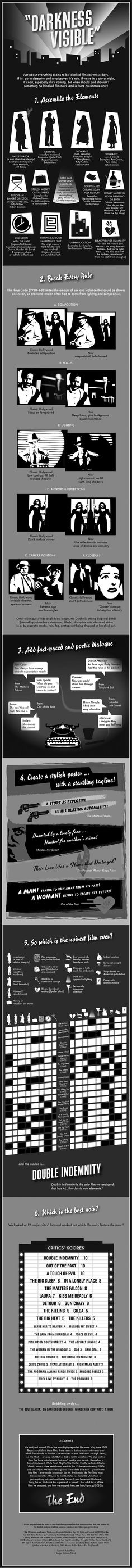 The Noir-est of All the Film Noir Flicks | Mental Floss Noir. Noir. NOIR
